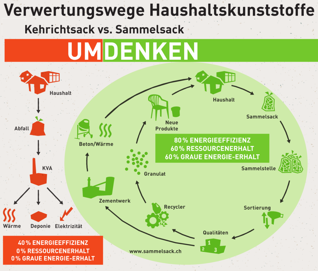 InnoRecycling