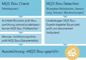 MQS Bau im Detail