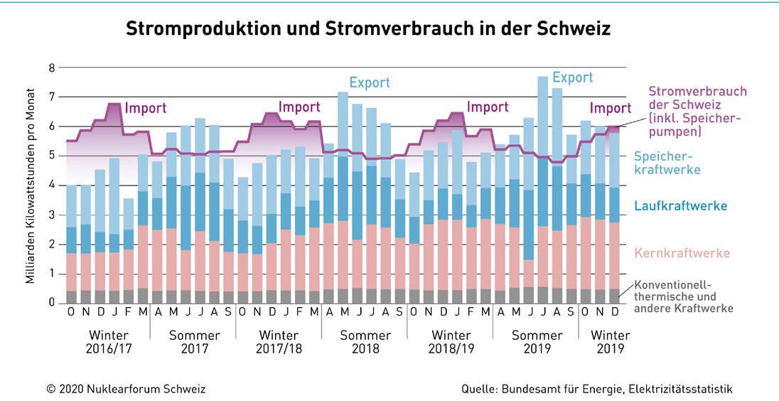Im Winter muss die Schweiz schon heute Strom importieren, um den Bedarf zu decken.