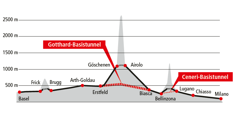 Der Scheitelpunkt der neuen Gotthard-Achse liegt auf 550 m ü. M.