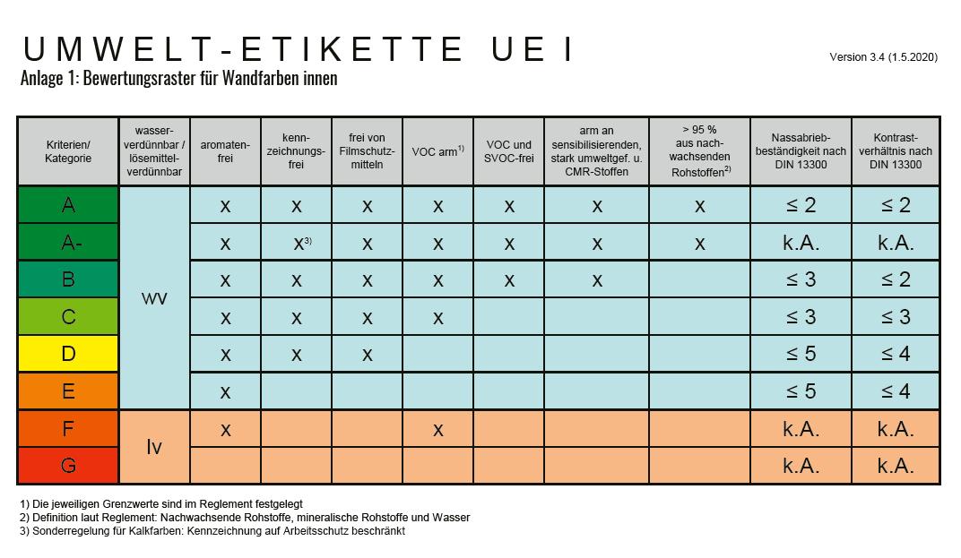 Einstufungsraster der UE I für Wandfarben innen. Der Raster dient der schnellen Übersicht. Die Kriterien werden im Ausführungsreglement im Detail erörtert.