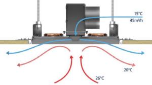 Deckeninduktionsgeräte sorgen für eine schnelle Vermischung vorkonditionierter Primärluft mit der Raumluft. Maßgebend für ein behagliches Klima ist die zugfreie Luftführung.
