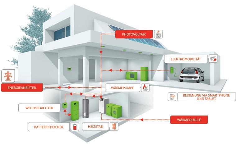 Das wegweisende Energiesystem «SmartSol®» besteht aus Photovoltaikanlage, Wärmepumpe, Pufferspeicher / Boiler und Energiemanagementsystem sowie wahlweise Batterie und Ladestation für Elektrofahrzeuge.
